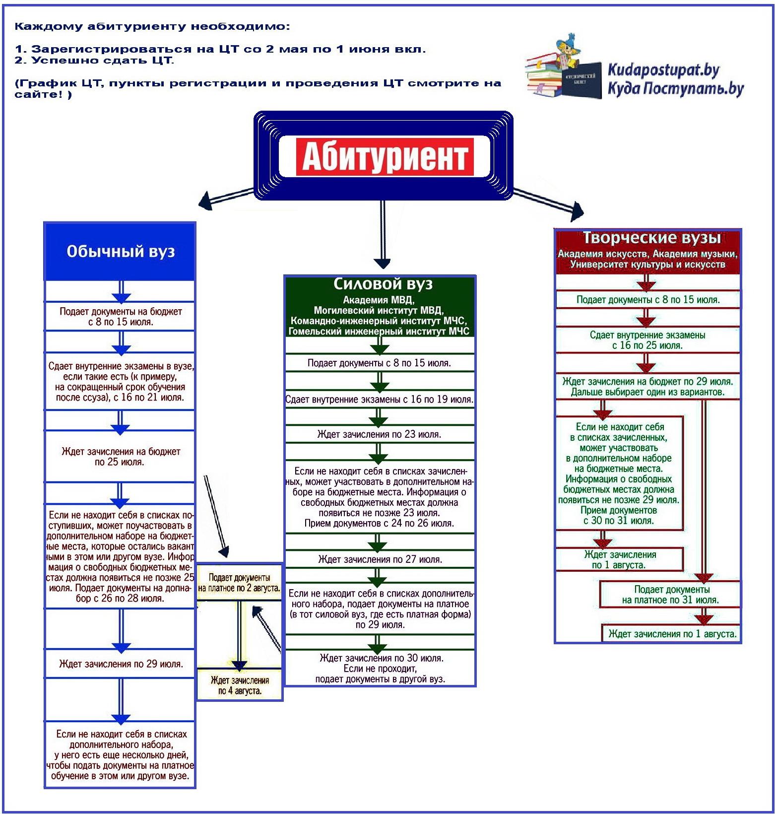 План приема в медицинские вузы в 2015 году пункты приема цветного металла в петрозаводске