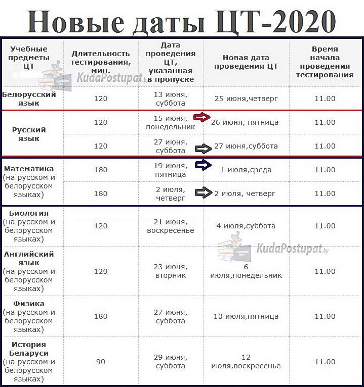 РТ и ЦТ - 2020